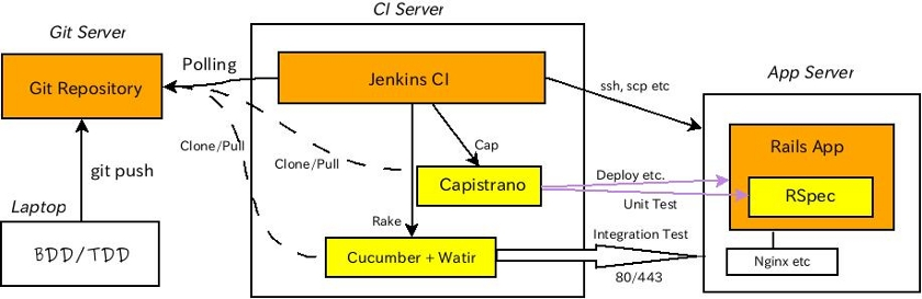 Jenkins CI screenshot